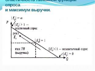 Эластичность линейной функции спроса и максимум выручки.