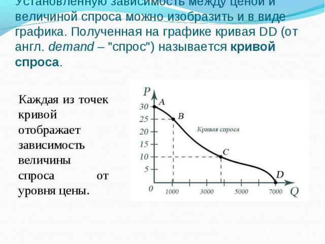 Установленную зависимость между ценой и величиной спроса можно изобразить и в виде графика. Полученная на графике кривая DD (от англ. demand–