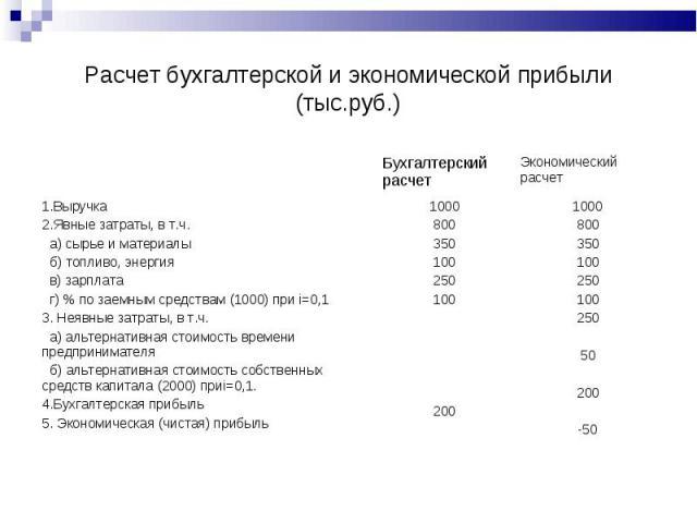Расчет бухгалтерской и экономической прибыли (тыс.руб.)
