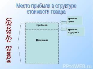 Место прибыли в структуре стоимости товараСтоимость товара