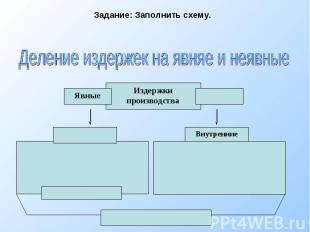 Задание: Заполнить схему. Деление издержек на явняе и неявные