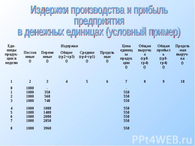 Издержки производства и прибыль предприятия в денежных единицах (условный пример)