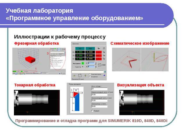 Учебная лаборатория«Программное управление оборудованием» Иллюстрации к рабочему процессуФрезерная обработка Схематическое изображениеТокарная обработка Визуализация объекта Программирование и отладка программ для SINUMERIK 810D, 840D, 840Di