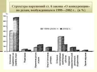 Структура нарушений ст. 6 закона «О конкуренции» по делам, возбужденным в 1999—2