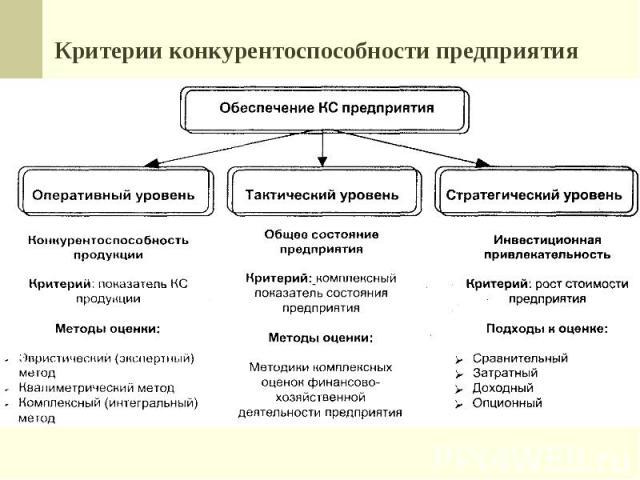 Критерии конкурентоспособности предприятия