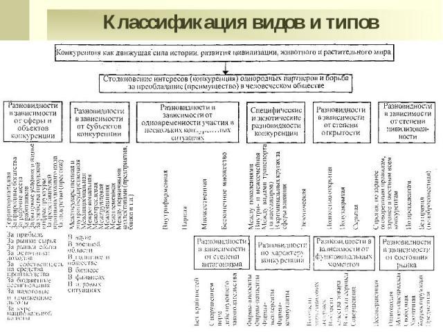Классификация видов и типов конкуренции