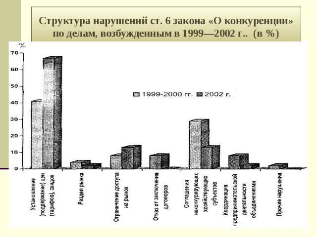 Структура нарушений ст. 6 закона «О конкуренции» по делам, возбужденным в 1999—2002 г.. (в %)