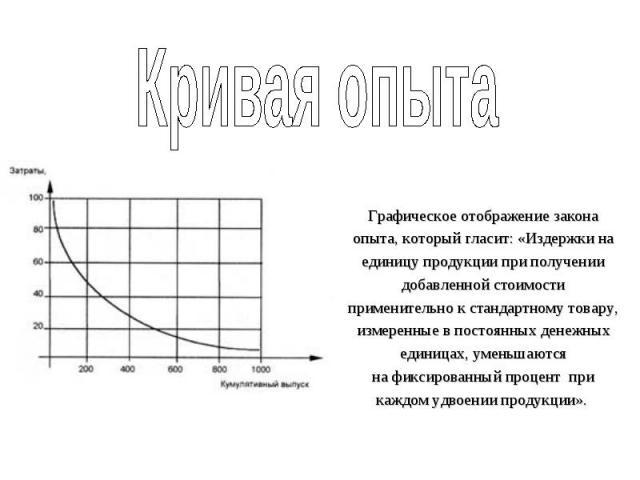 Кривая опыта Графическое отображение закона опыта, который гласит: «Издержки на единицу продукции при получении добавленной стоимости применительно к стандартному товару, измеренные в постоянных денежных единицах, уменьшаются нафиксированный процен…