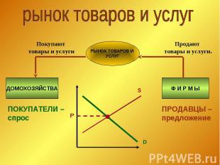 рынок товаров и услуг