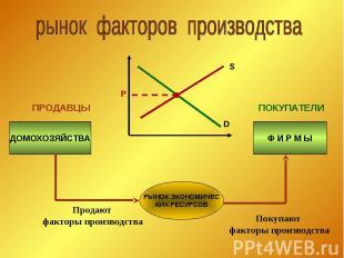 рынок факторов производства