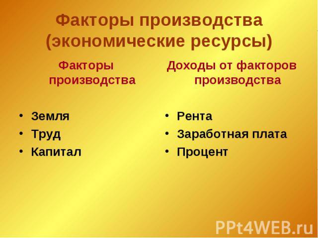 Факторы производства(экономические ресурсы) Факторы производстваЗемля ТрудКапиталДоходы от факторов производстваРентаЗаработная платаПроцент