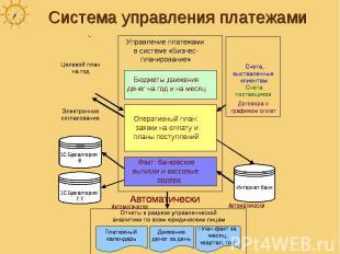 Система управления платежами