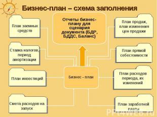 Бизнес-план – схема заполнения Отчеты бизнес-плану для сценария документа (БДР,