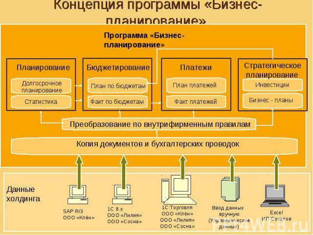 Концепция программы «Бизнес-планирование»