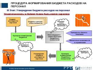 ПРОЦЕДУРА ФОРМИРОВАНИЯ БЮДЖЕТА РАСХОДОВ НА ПЕРСОНАЛ III Этап: Утверждение бюджет