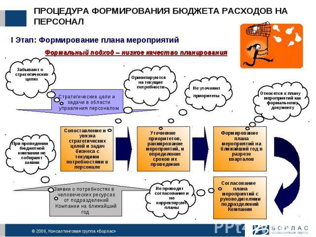 ПРОЦЕДУРА ФОРМИРОВАНИЯ БЮДЖЕТА РАСХОДОВ НА ПЕРСОНАЛ I Этап: Формирование плана мероприятий