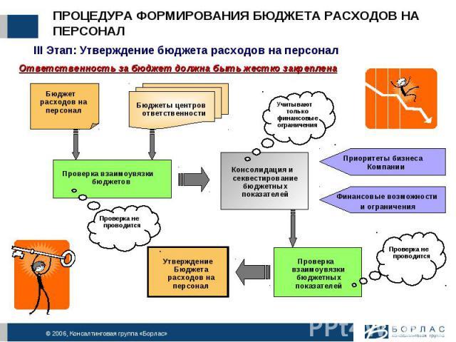 ПРОЦЕДУРА ФОРМИРОВАНИЯ БЮДЖЕТА РАСХОДОВ НА ПЕРСОНАЛ III Этап: Утверждение бюджета расходов на персоналОтветственность за бюджет должна быть жестко закреплена