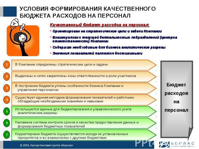 Формирование И Оптимизация Бюджета Капиталовложений Шпаргалка