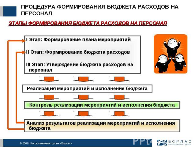 ПРОЦЕДУРА ФОРМИРОВАНИЯ БЮДЖЕТА РАСХОДОВ НА ПЕРСОНАЛ ЭТАПЫ ФОРМИРОВАНИЯ БЮДЖЕТА РАСХОДОВ НА ПЕРСОНАЛI Этап: Формирование плана мероприятийII Этап: Формирование бюджета расходовIII Этап: Утверждение бюджета расходов на персонал