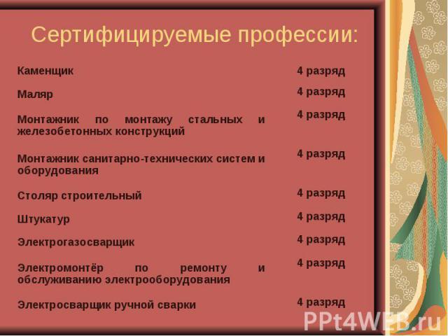 Сертифицируемые профессии: