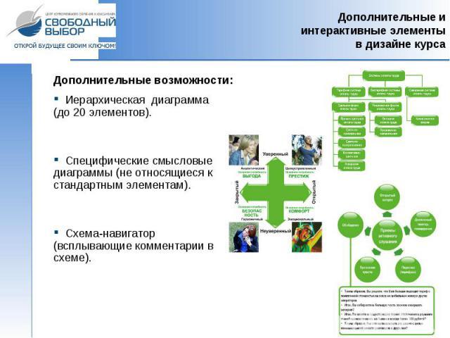 Дополнительные возможности: Иерархическая диаграмма (до 20 элементов). Специфические смысловые диаграммы (не относящиеся к стандартным элементам). Схема-навигатор (всплывающие комментарии в схеме).