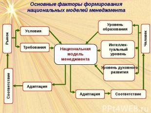 Основные факторы формирования национальных моделей менеджмента
