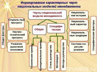 Формирование характерных черт национальных моделей менеджмента