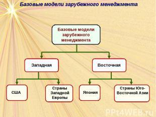 Базовые модели зарубежного менеджмента