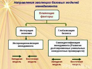 Направления эволюции базовых моделей менеджмента