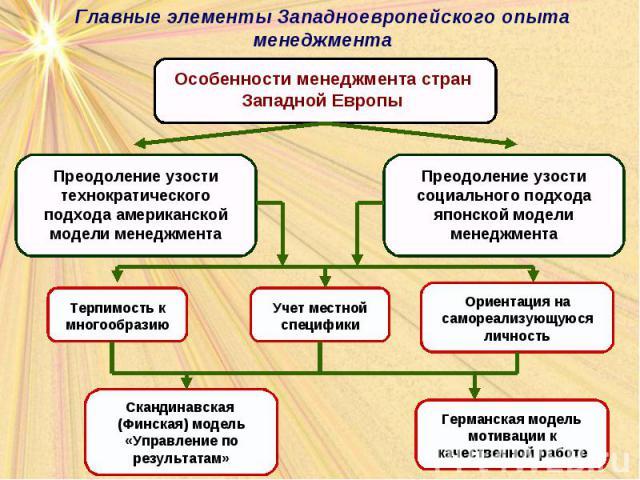 Главные элементы Западноевропейского опыта менеджмента