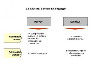 1.2. Акценты в основных подходах