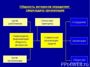 Общность интересов определяет сверхзадачу организации