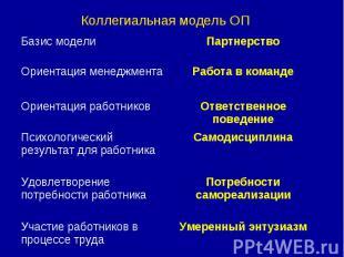 Коллегиальная модель ОП
