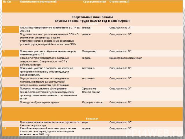 Квартальный план работыслужбы охраны труда на 2012 год в СПК «Орлы»