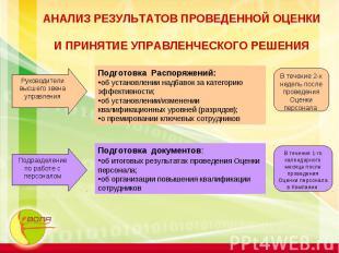 АНАЛИЗ РЕЗУЛЬТАТОВ ПРОВЕДЕННОЙ ОЦЕНКИ И ПРИНЯТИЕ УПРАВЛЕНЧЕСКОГО РЕШЕНИЯ Руковод