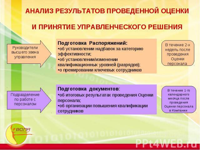 АНАЛИЗ РЕЗУЛЬТАТОВ ПРОВЕДЕННОЙ ОЦЕНКИ И ПРИНЯТИЕ УПРАВЛЕНЧЕСКОГО РЕШЕНИЯ Руководители высшего звена управленияПодготовка Распоряжений:об установлении надбавок за категорию эффективности;об установлении/изменении квалификационных уровней (разрядов); …