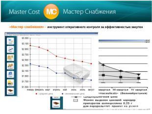 «Мастер снабжения» - инструмент оперативного контроля за эффективностью закупок