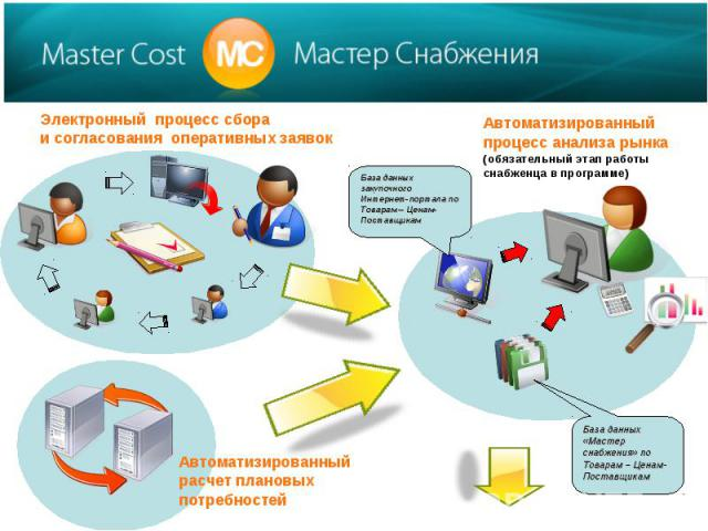 Электронный процесс сбораи согласования оперативных заявокАвтоматизированный процесс анализа рынка (обязательный этап работы снабженца в программе)Автоматизированный расчет плановых потребностей