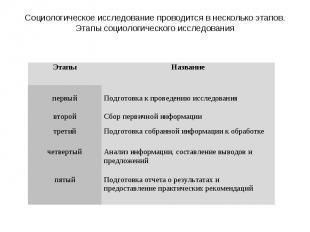 Социологическое исследование проводится в несколько этапов.Этапы социологическог