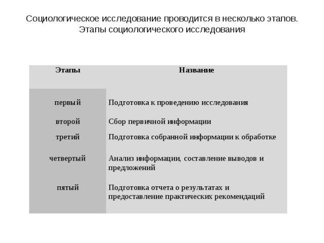 Социологическое исследование проводится в несколько этапов.Этапы социологического исследования