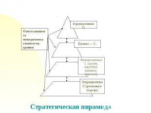 Ответственность менеджмента соответств. уровняСтратегическая пирамида