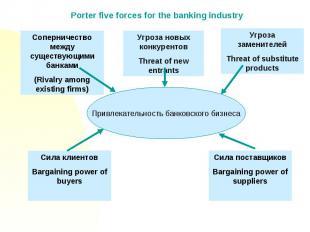 Porter five forces for the banking industryПривлекательность банковского бизнеса