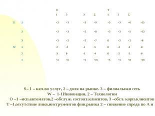 S– 1 – кач-во услуг, 2 – доля на рынке. 3 – филиальная сетьW – 1-1Инновации, 2 –