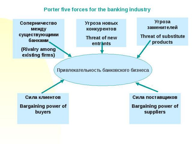 porter s five forces at bank of america