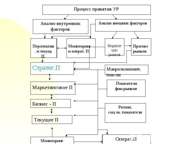 Процесс принятия УР