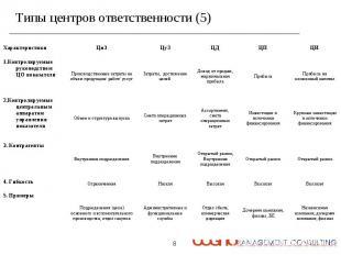 Типы центров ответственности (5)