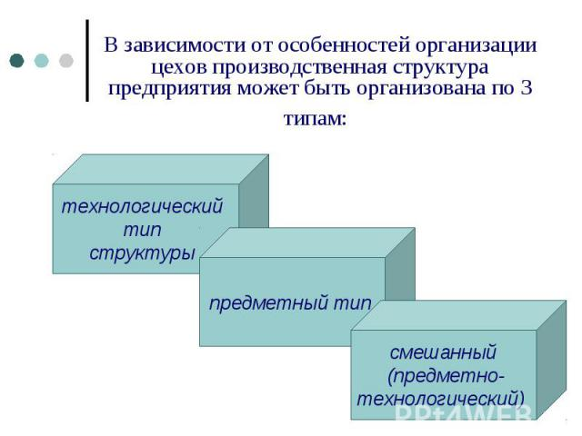 В зависимости от особенностей организации цехов производственная структура предприятия может быть организована по 3 типам: