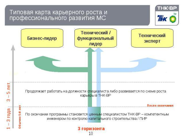 Типовая карта карьерного роста и профессионального развития МС