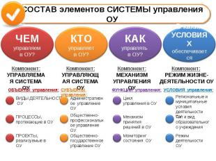 СОСТАВ элементов СИСТЕМЫ управления ОУ