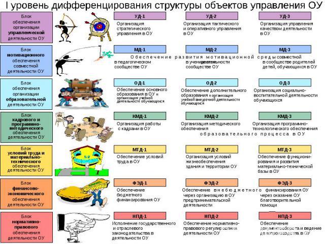 I уровень дифференцирования структуры объектов управления ОУ